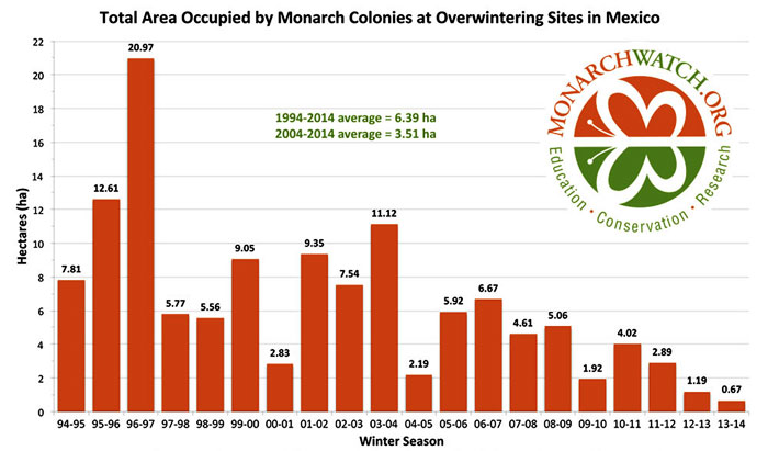 Save the Monarch, Monarch conservation and education